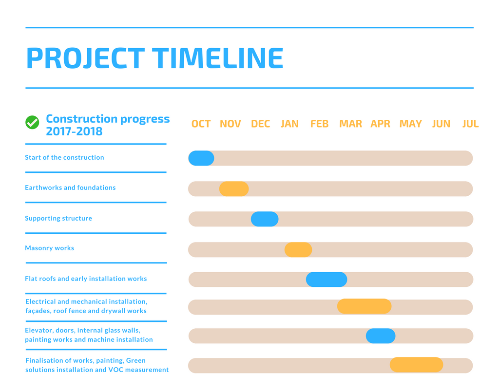 Project timeline March 2018.png